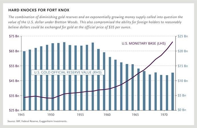 Return To Bretton Woods