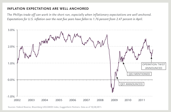 Inflation Expectations are Well Anchored