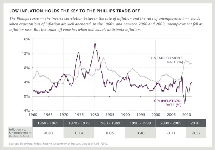 Low Inflation Holds the Key to the Phillips Trade-off