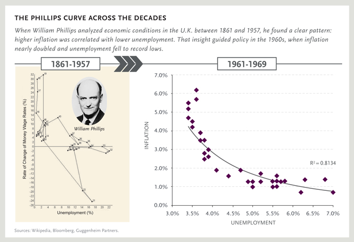 The Phillips Curve Across the Decades