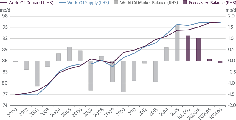World Oil Supply/Demand Should Balance in 2016